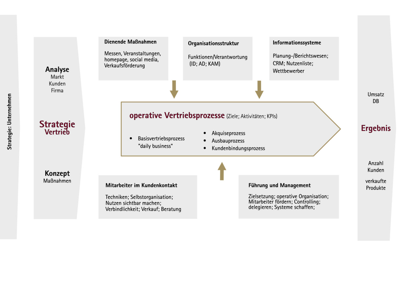 VErtriebskonzept erstellen Vertriebsstrategie München Nürnberg